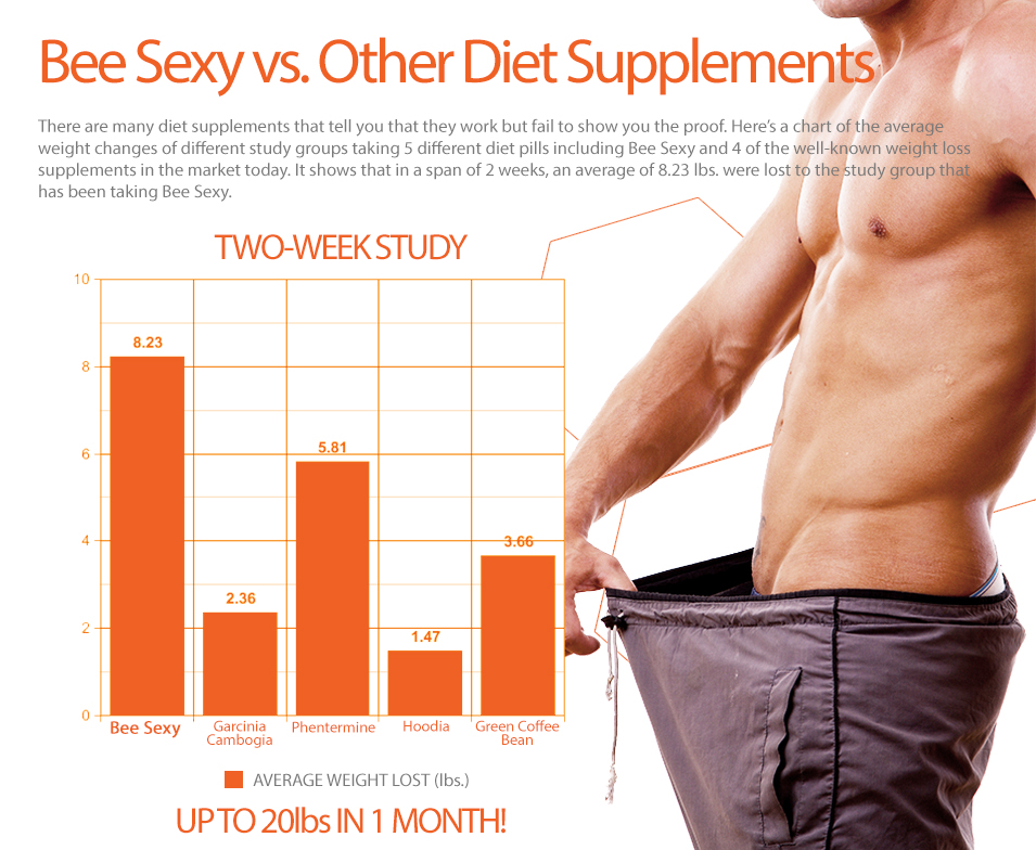 Bee Sexy Vs. Diet Supplements